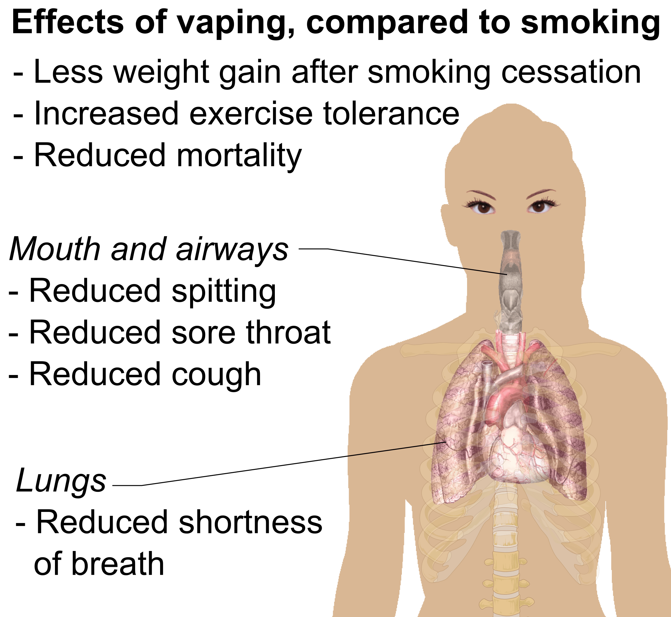 What Happens When You Quit Smoking And Start Vaping